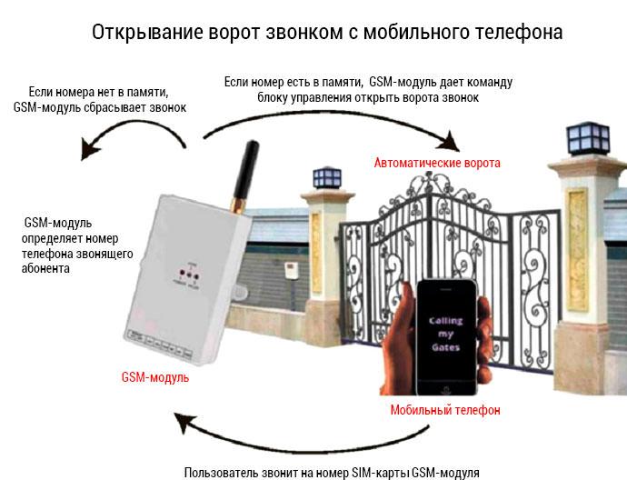 Принцип работы GSM-модуля