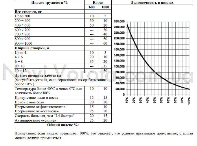 Определение подходящей модели Nice Robus по индексу трудности