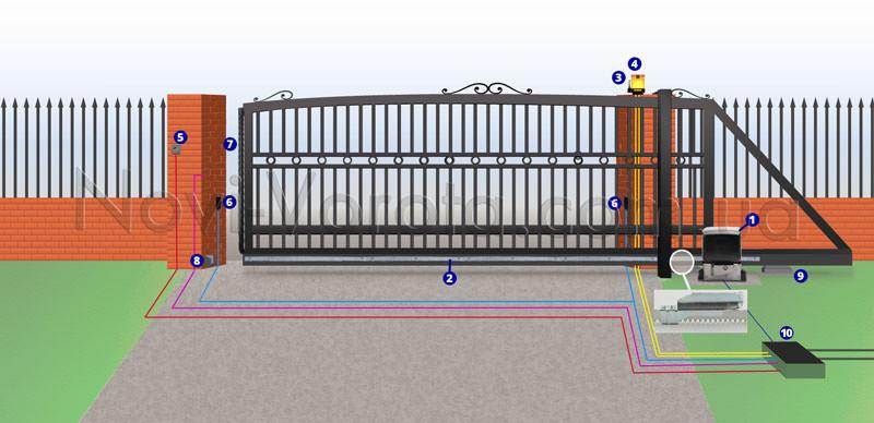 Схема монтажа привода для откатных ворот Came