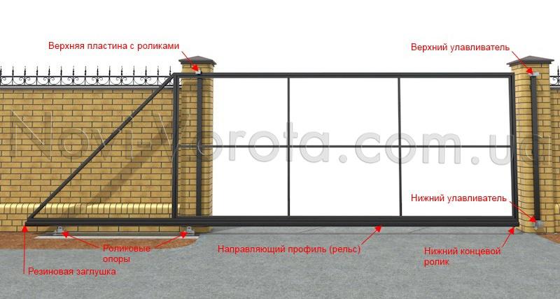 Элементы фурнитуры для перемещения откатных ворот