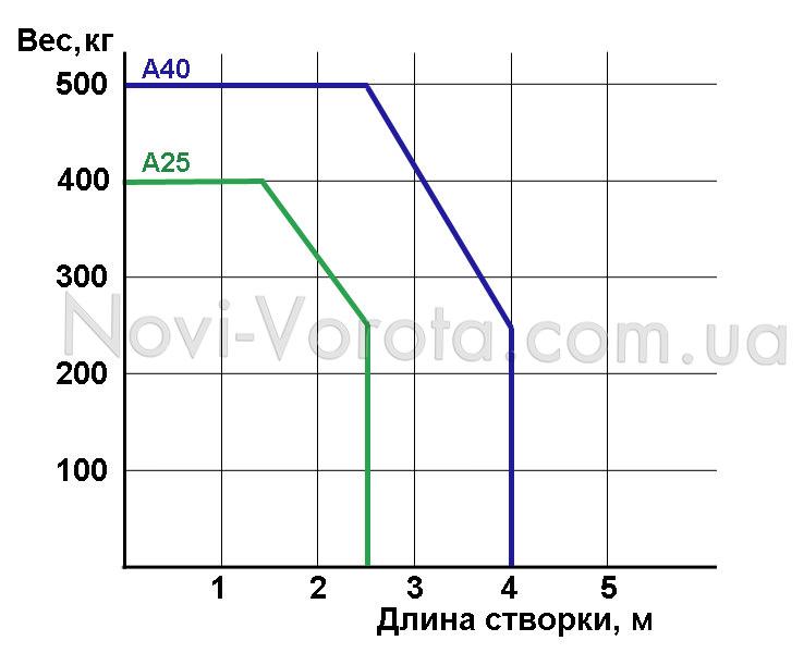 График пределов использования электропривода для ворот