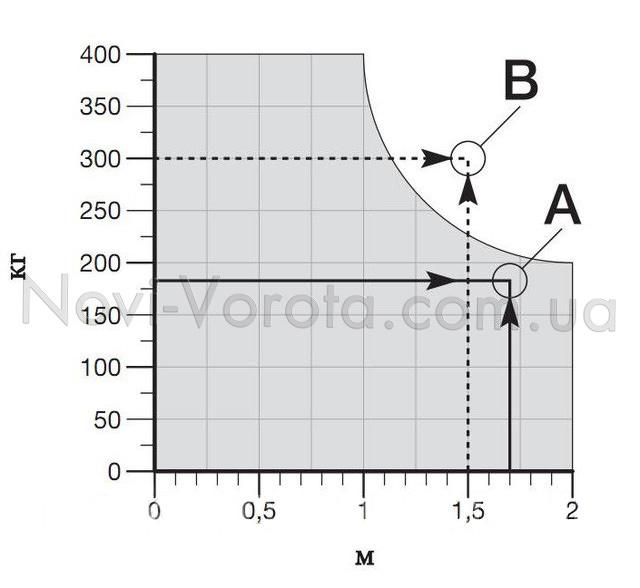 График приемлемых соотношений веса и длины створки