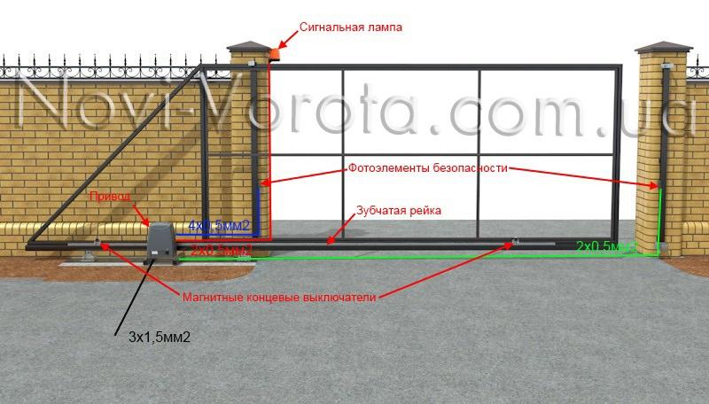 Схема автоматизации откатных ворот