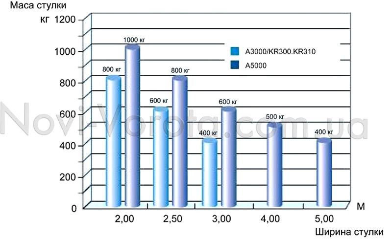 Графік залежності ваги та ширини стулки