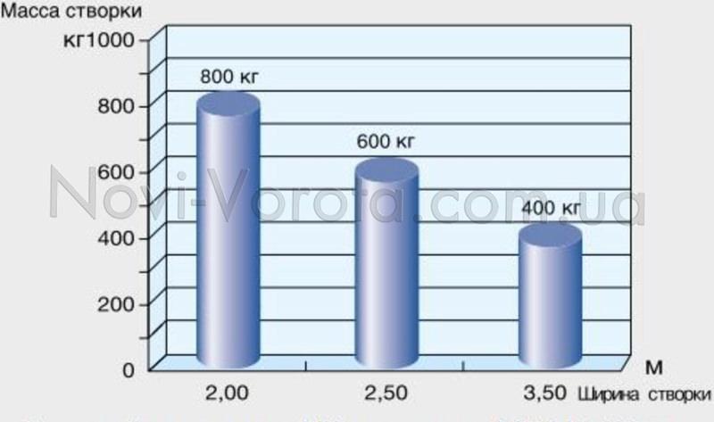 График приемлемых соотношений веса створки и ее ширины