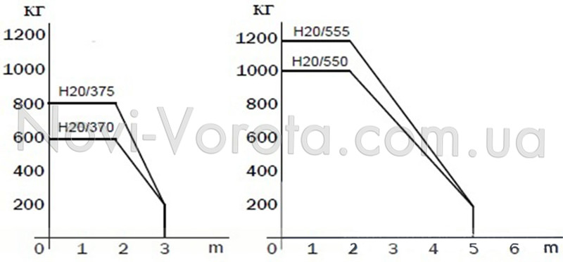 Соотношение длины и массы створки