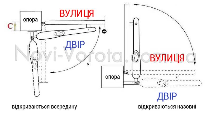 Схема встановлення лінійного приводу