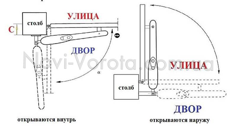 Схема монтажа линейной автоматики для откатных ворот