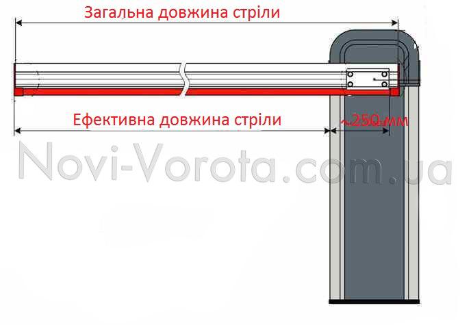 Загальна та ефективна довжина рейки