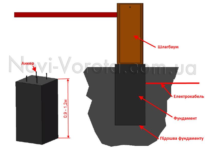 -Схема фундаменту під тумбу шлагбаума
