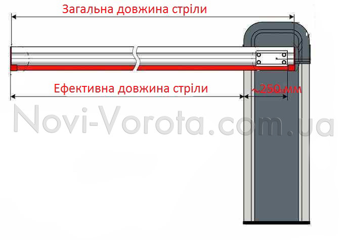 Загальна й ефективна довжина рейки