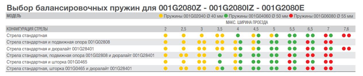 Таблица подбора балансировочных пружин для шлагбаума Came Gard G 8