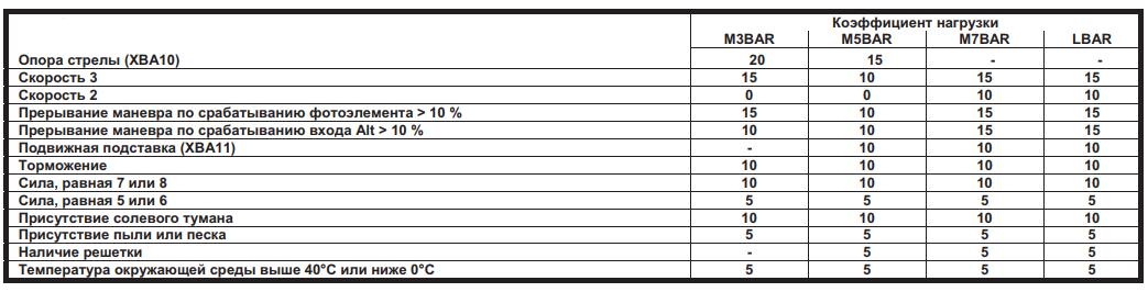 Таблица для расчета коэффициента нагрузок