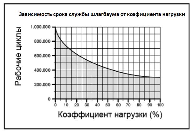 Диаграмма зависимости ресурса шлагбаума от действующих на него нагрузок