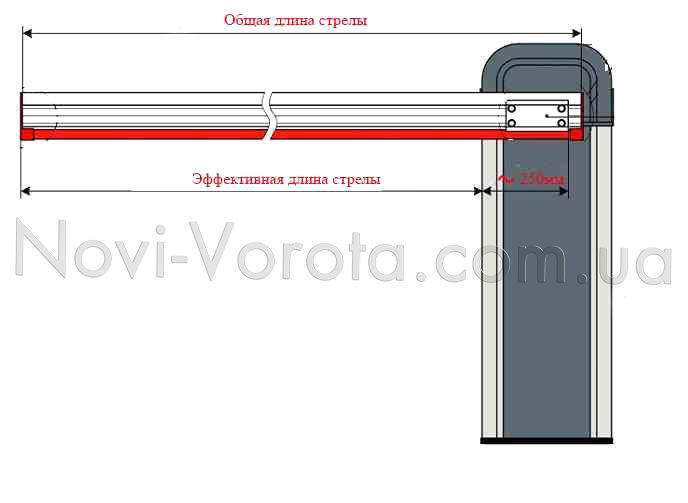 Эффективная и общая длина стрелы автоматического шлагбаума