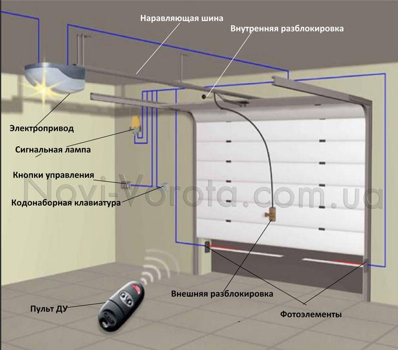 Типовая схема инсталляции автоматических гаражных ворот