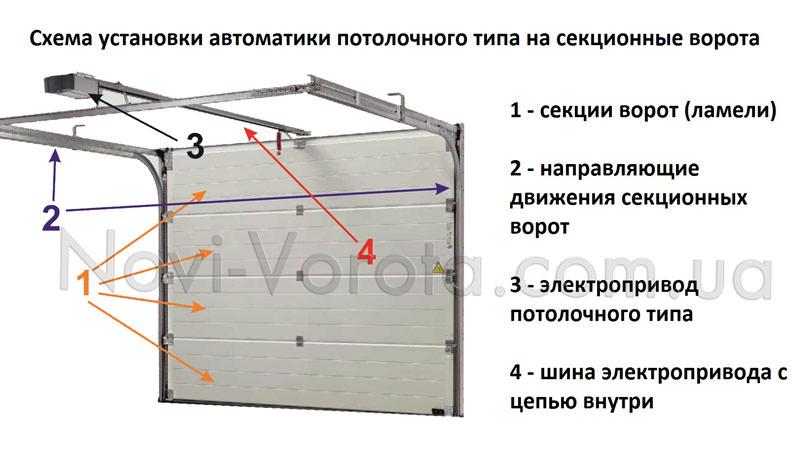 Схема установки потолочного привода