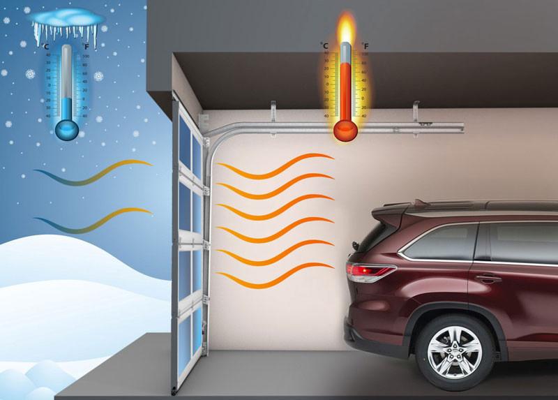 Температурный режим в гараже