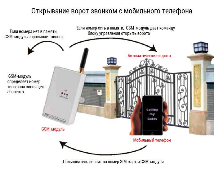 Схема открывания ворот с помощью GSM-модуля
