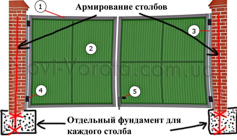 Принципиальная конструкция распашных ворот