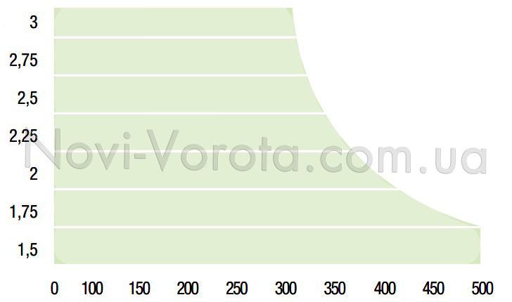 График пределов применения Comunello Abacus 224