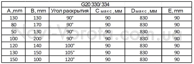 Таблица установочных размеров привода Roger g20.