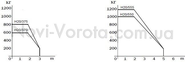 График соотношения длины и массы створки для Roger Н20.