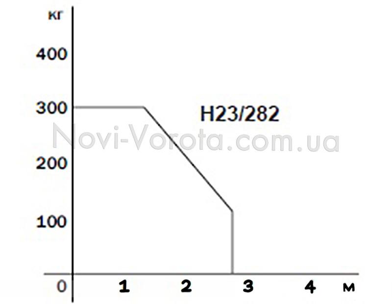 График соотношения длины и массы створки для Roger Н23.