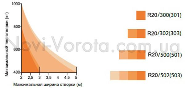 График соотношения длины и массы створки для Roger R20.