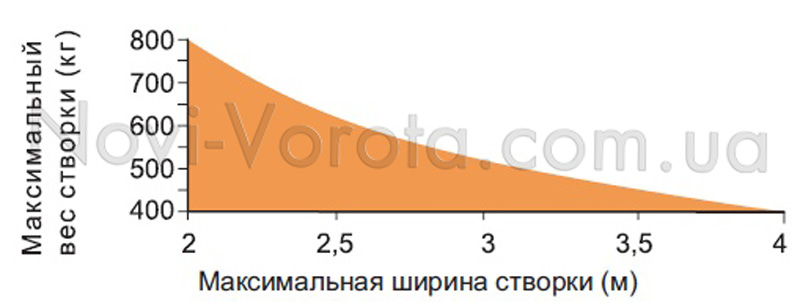 График соотношения длины и массы створки для Roger R23.