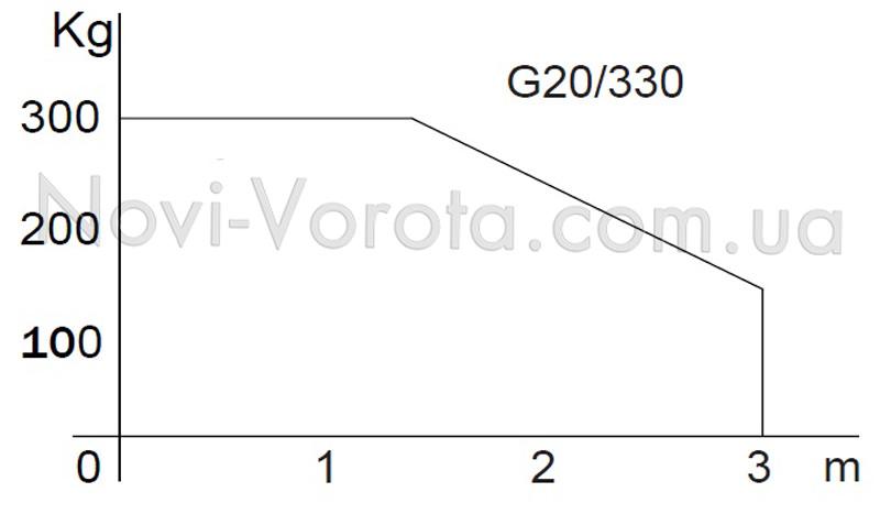 Соотношение длинны и массы створки для привода Roger G20.