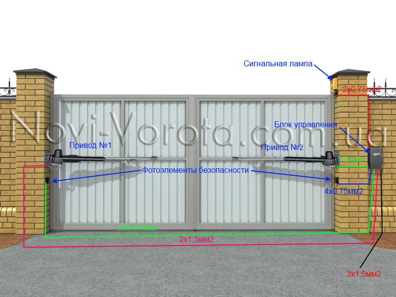 Схема инсталляции распашных ворот автоматикой Rotelli