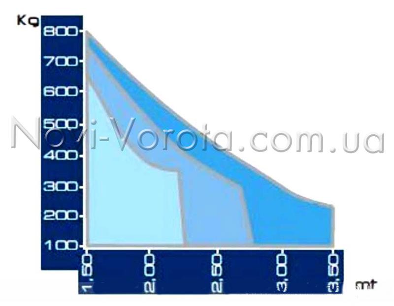 График допустимых габаритов ворот для автоматики Rotelli