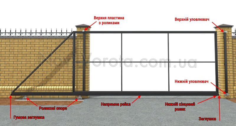 Схема монтажу фурнітури на відкатні ворота