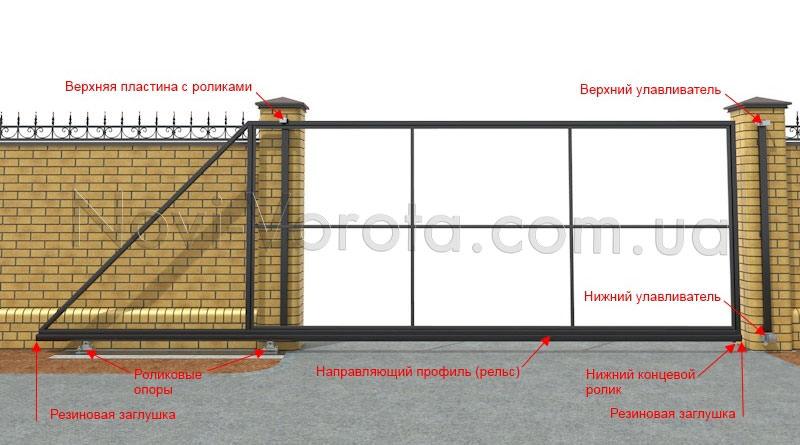 Схема установки фурнитуры на откатные ворота