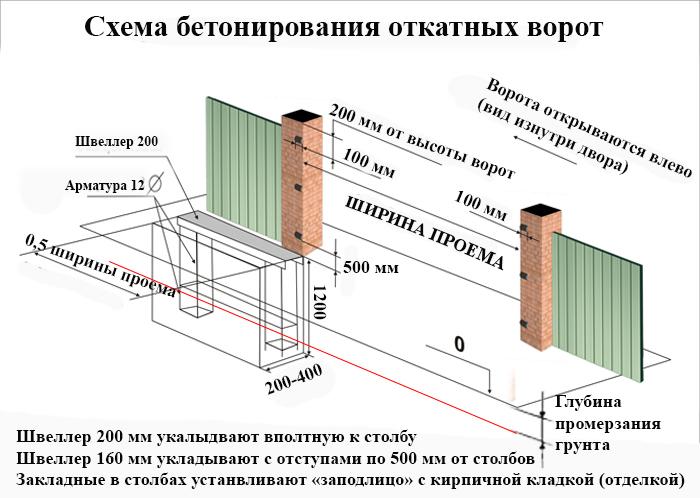 Откатные ворота для чего ворота п сиверский