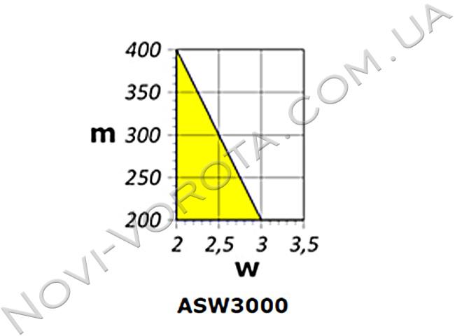 График использования модели AN-Motors ASW 3000