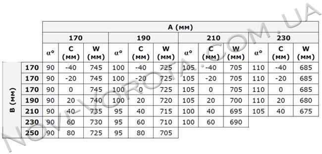 Таблица монтажных размеров AN – MOTORS ASW 5000