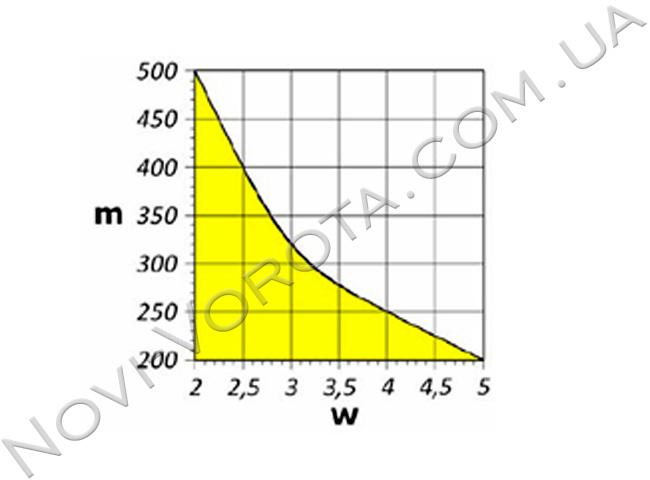 График использования модели AN-Motors ASW 5000