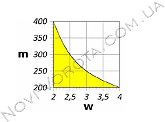 График использования модели AN-Motors ASW 4000