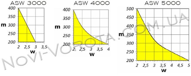 AN-Motors ASW 3000, ASW 4000, ASW 5000