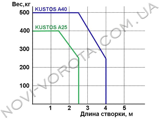 Таблица пределов использования приводов BFT KUSTOS